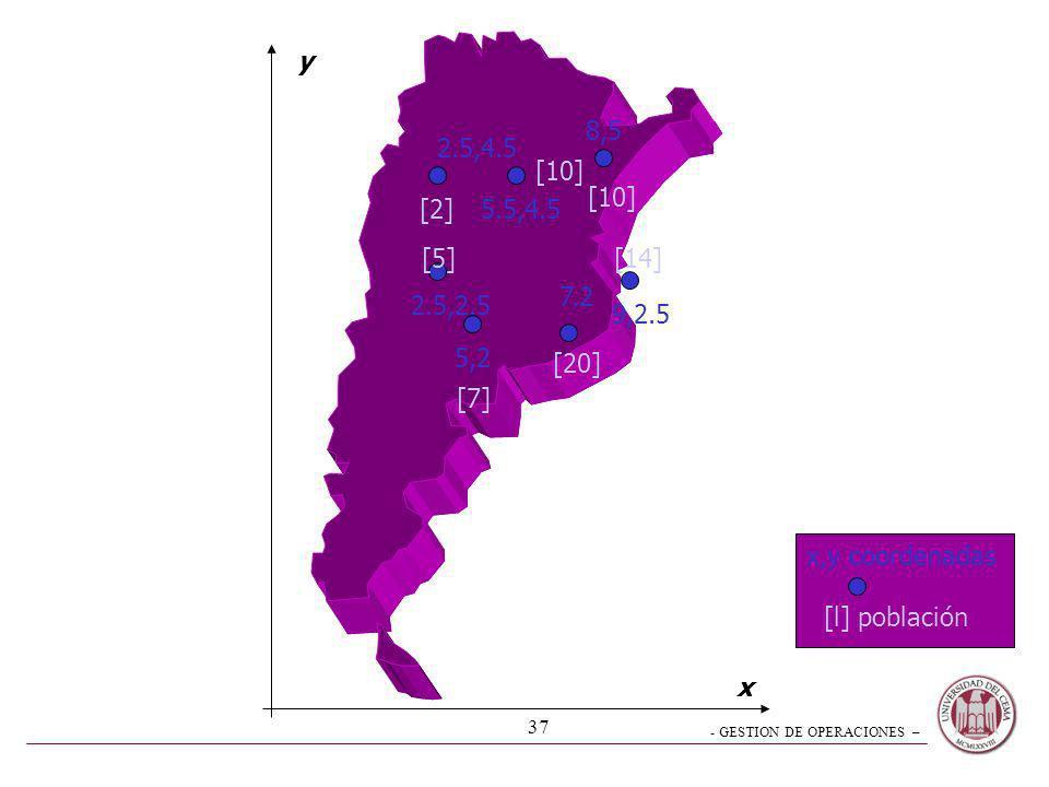 y8,5. 2.5,4.5. [10] [10] [2] 5.5,4.5. [5] [14] 7.2. 2.5,2.5. 9,2.5. 5,2. [20] [7] x,y coordenadas. [l] población.